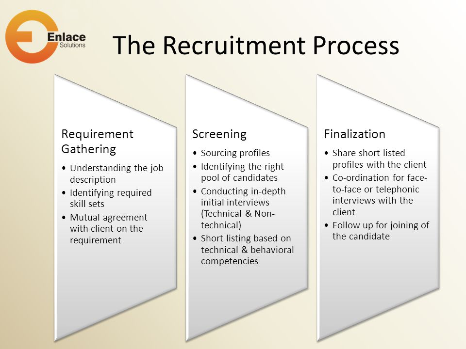 The Recruitment Process Requirement Gathering Understanding the job description Identifying required skill sets Mutual agreement with client on the re