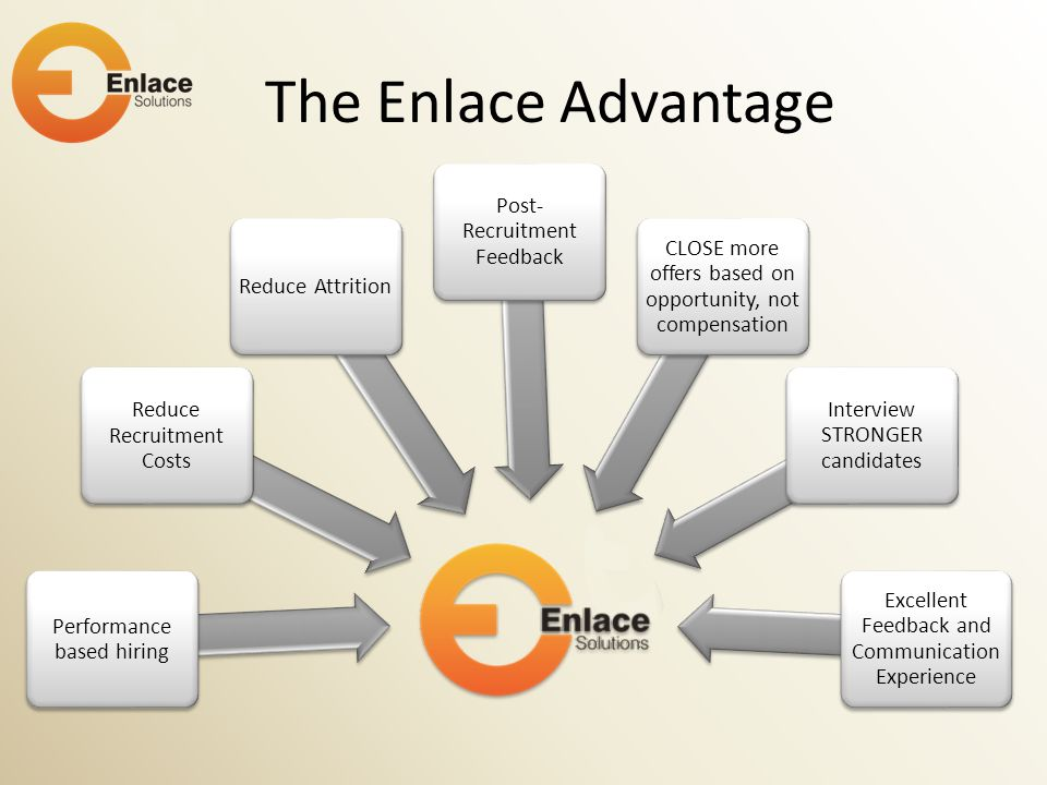 The Enlace Advantage Performance based hiring Reduce Recruitment Costs Reduce Attrition Post- Recruitment Feedback CLOSE more offers based on opportun