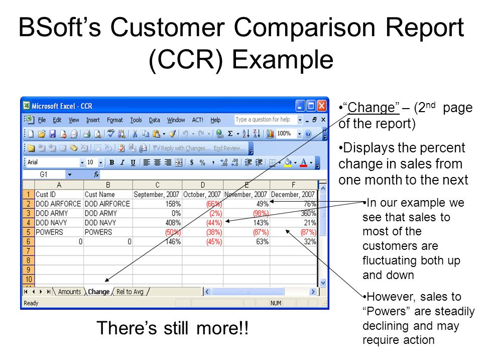 Change – (2 nd page of the report) Displays the percent change in sales from one month to the next In our example we see that sales to most of the customers are fluctuating both up and down However, sales to Powers are steadily declining and may require action BSoft's Customer Comparison Report (CCR) Example There's still more!!