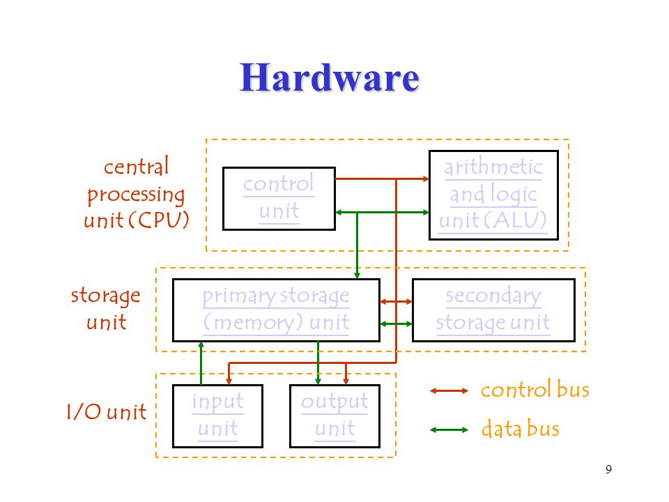 9 Hardware storage unit input unit primary storage (memory) unit output unit secondary storage unit control unit arithmetic and logic unit (ALU) central processing unit (CPU) I/O unit control bus data bus
