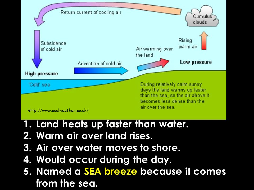 1.Land heats up faster than water. 2.Warm air over land rises.