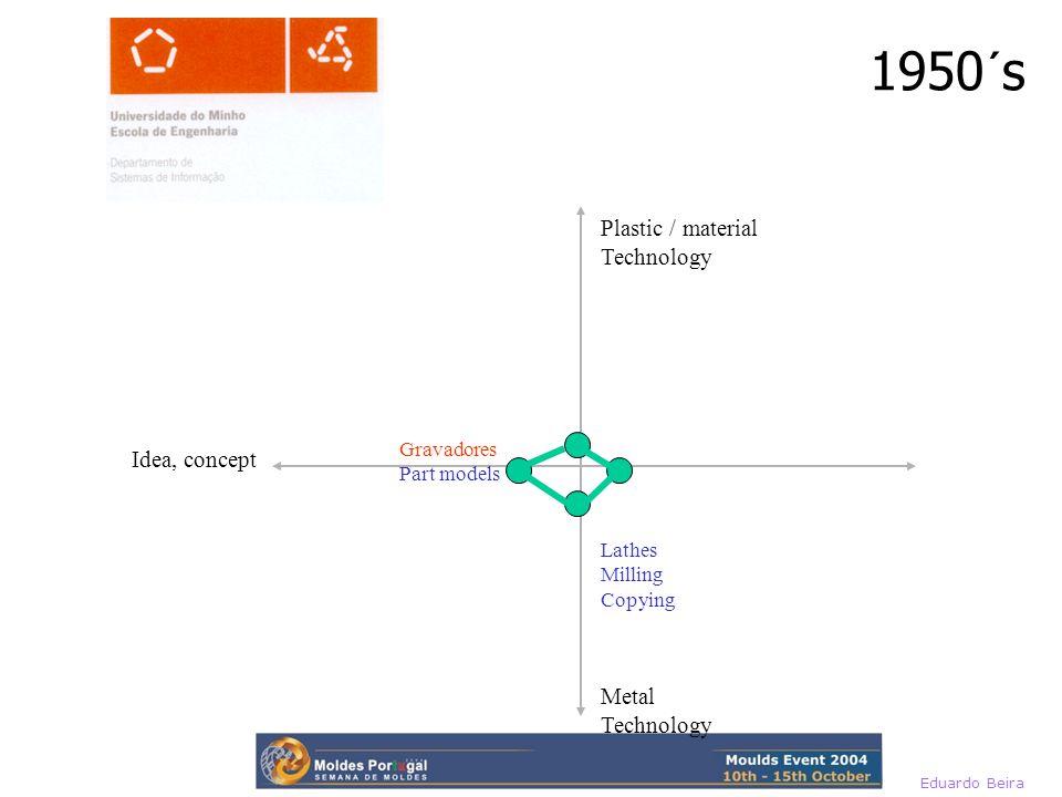 1950´s Metal Technology Plastic / material Technology Idea, concept Lathes Milling Copying Gravadores Part models