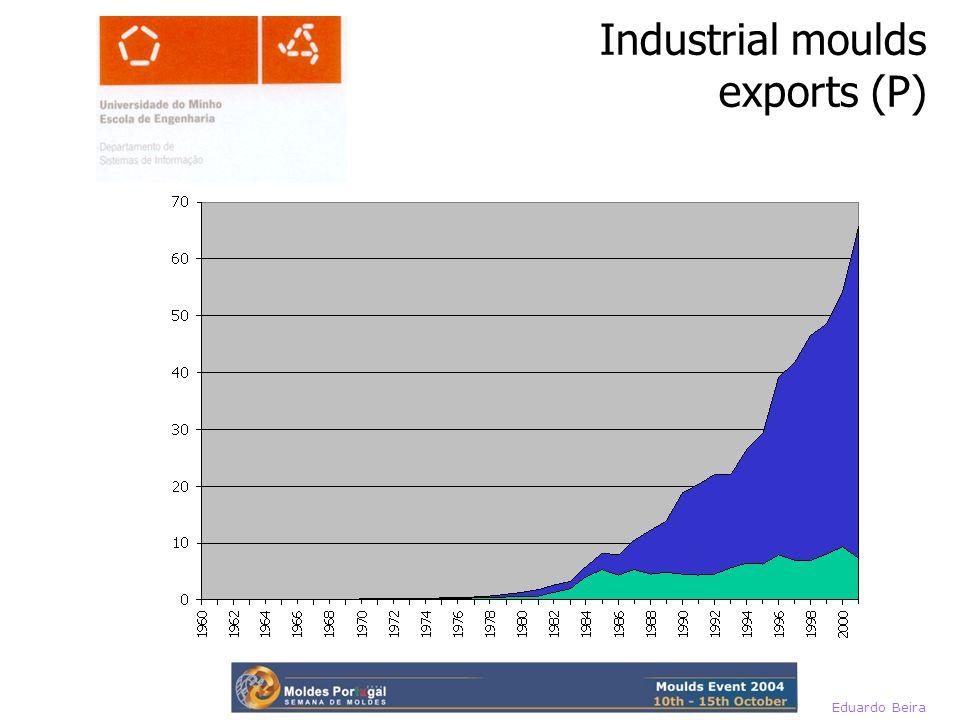 Eduardo Beira Industrial moulds exports (P)