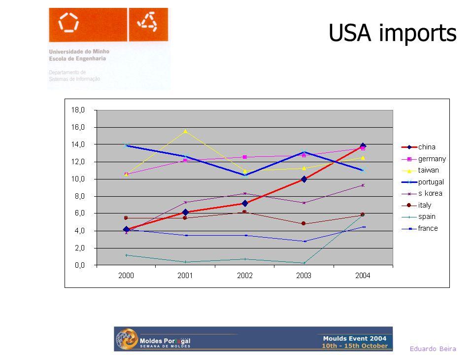 Eduardo Beira USA imports