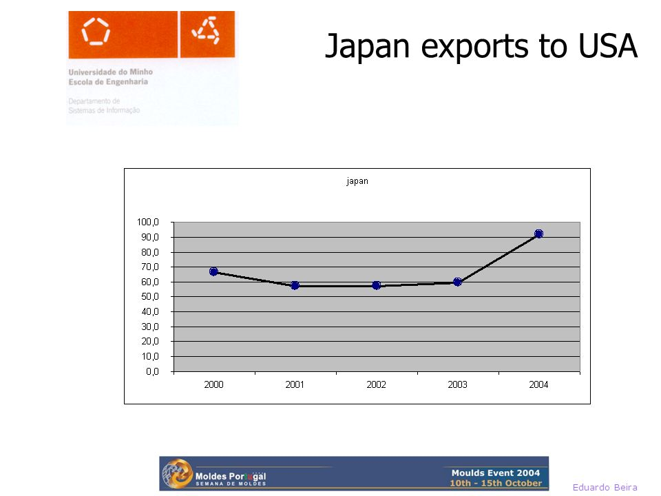 Eduardo Beira Japan exports to USA