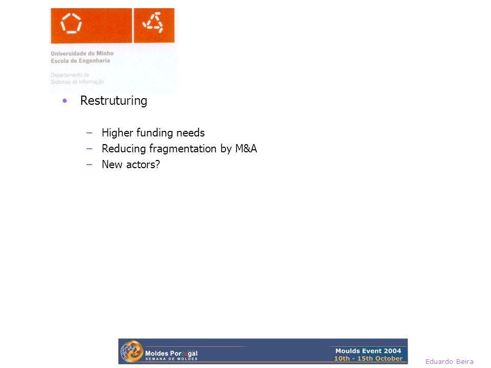 Eduardo Beira Restruturing –Higher funding needs –Reducing fragmentation by M&A –New actors