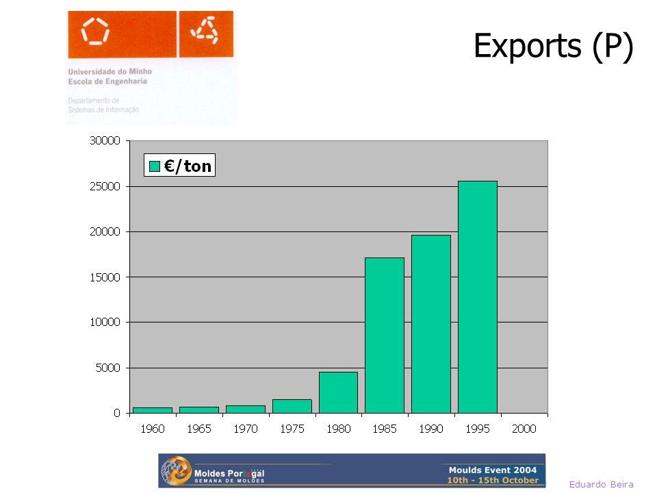 Eduardo Beira Exports (P)