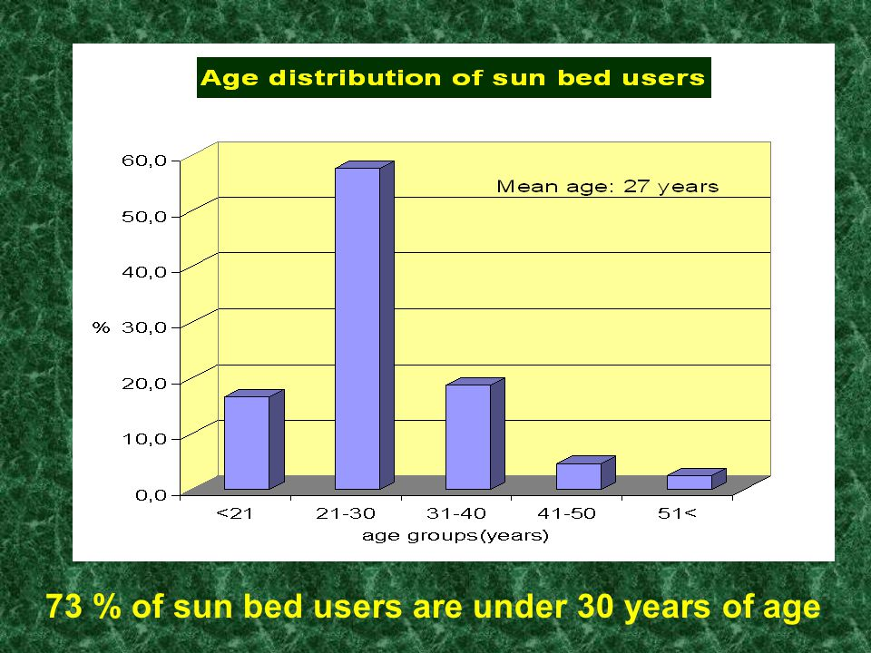 73 % of sun bed users are under 30 years of age