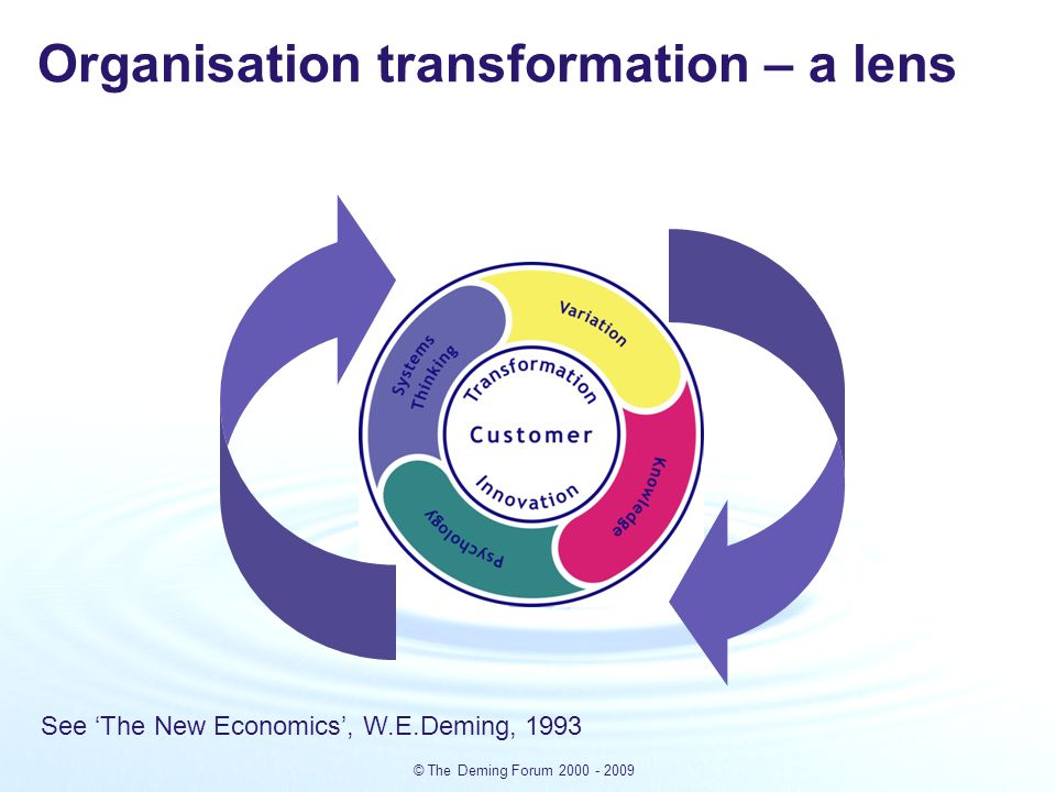 © The Deming Forum 2000 - 2009 Organisation transformation – a lens See 'The New Economics', W.E.Deming, 1993