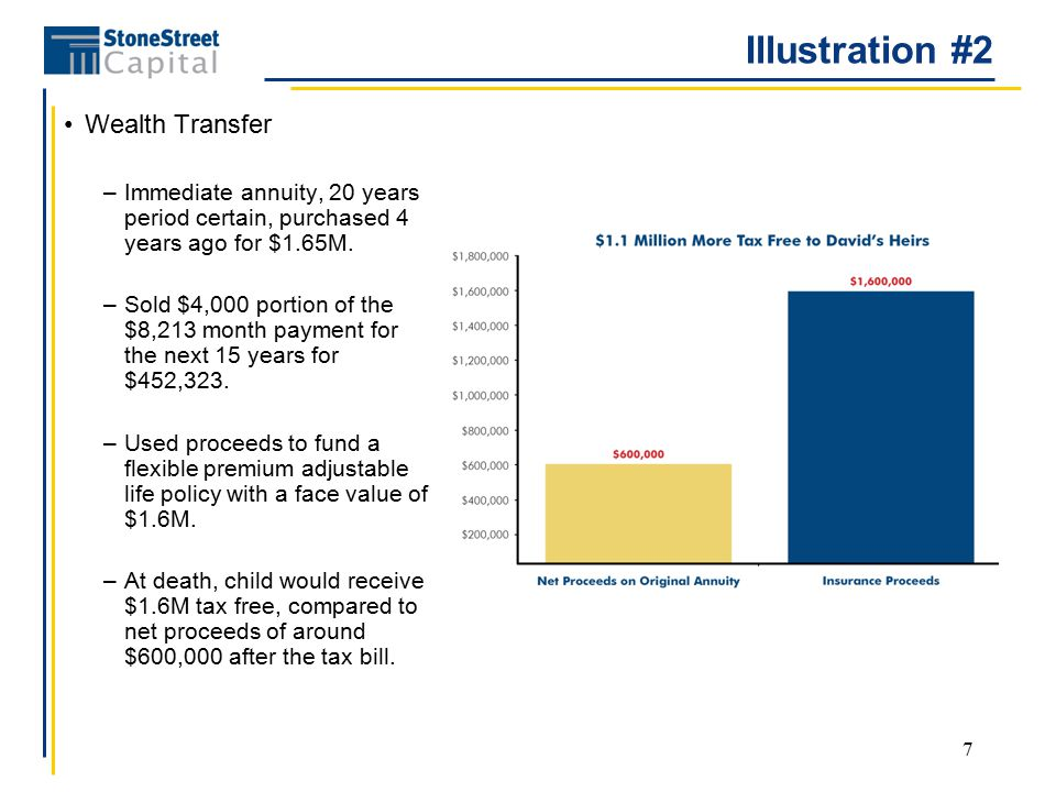 7 Illustration #2 Wealth Transfer –Immediate annuity, 20 years period certain, purchased 4 years ago for $1.65M.