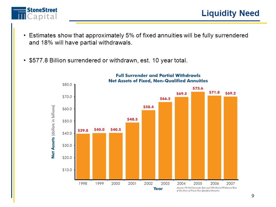 9 Liquidity Need Estimates show that approximately 5% of fixed annuities will be fully surrendered and 18% will have partial withdrawals.