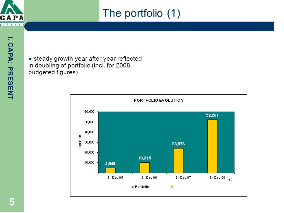 6 The portfolio (2) Loans to MSE (micro and small enterprises) steadily grew, reaching a significant weight in the portfolio (65% in 2007) product characteristics: slightly higher APR's vs banking, amounts granted up to 40,000 EUR equiv; maturity: max.