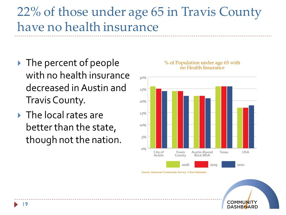 22% of those under age 65 in Travis County have no health insurance  The percent of people with no health insurance decreased in Austin and Travis County.