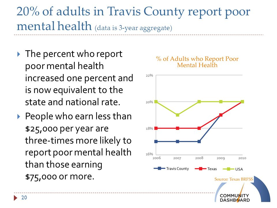 20% of adults in Travis County report poor mental health (data is 3-year aggregate)  The percent who report poor mental health increased one percent and is now equivalent to the state and national rate.