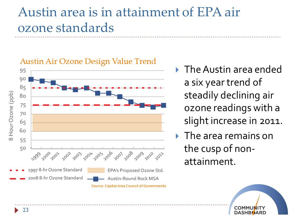 Austin area is in attainment of EPA air ozone standards  The Austin area ended a six year trend of steadily declining air ozone readings with a slight increase in 2011.