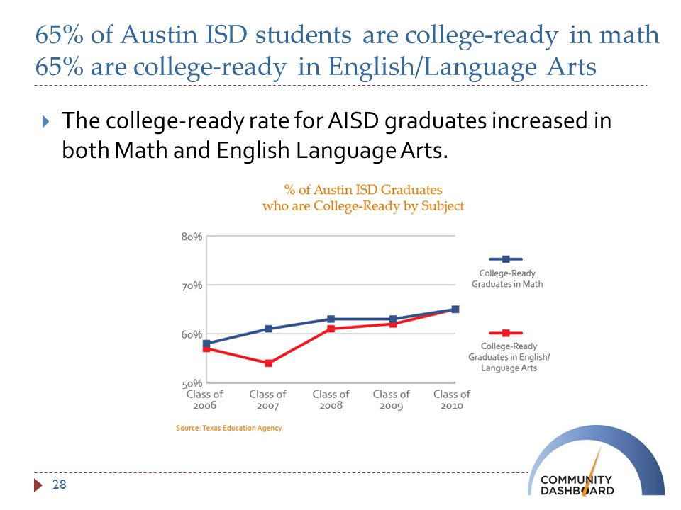 65% of Austin ISD students are college-ready in math 65% are college-ready in English/Language Arts  The college-ready rate for AISD graduates increased in both Math and English Language Arts.