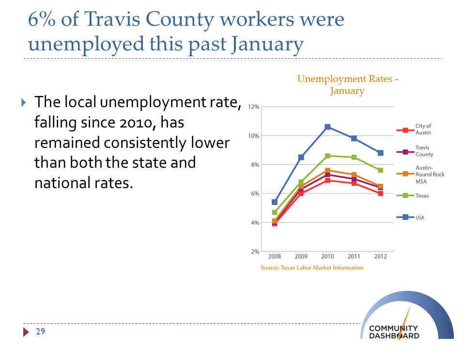 6% of Travis County workers were unemployed this past January  The local unemployment rate, falling since 2010, has remained consistently lower than both the state and national rates.