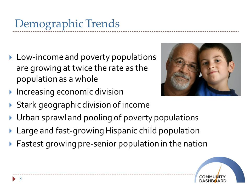 Demographic Trends  Low-income and poverty populations are growing at twice the rate as the population as a whole  Increasing economic division  Stark geographic division of income  Urban sprawl and pooling of poverty populations  Large and fast-growing Hispanic child population  Fastest growing pre-senior population in the nation 3