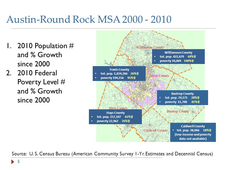 Austin-Round Rock MSA 2000 - 2010 5 1.2010 Population # and % Growth since 2000 2.2010 Federal Poverty Level # and % Growth since 2000 Travis County tot.