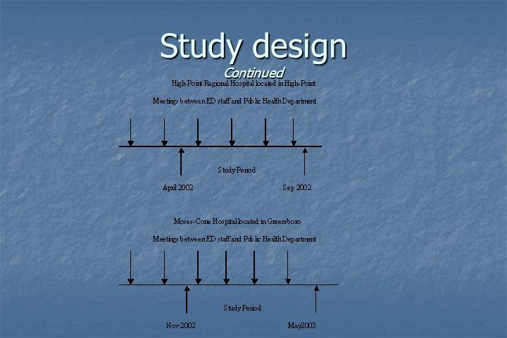 Study design Continued