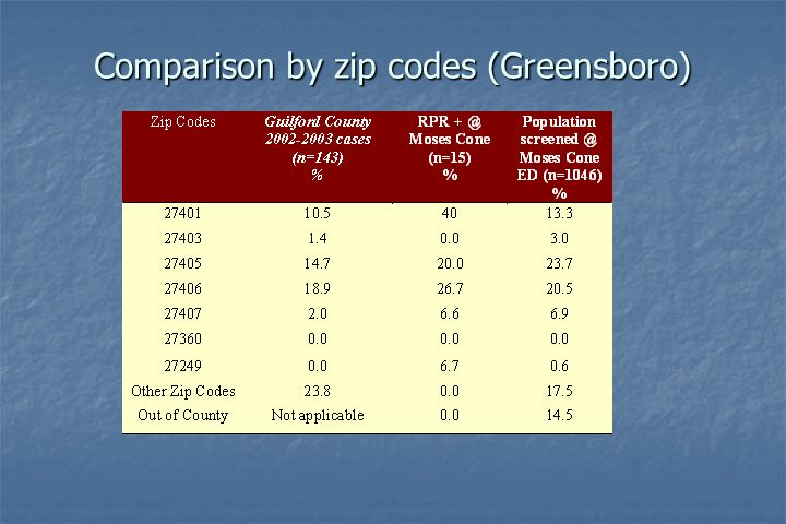 Comparison by zip codes (Greensboro)