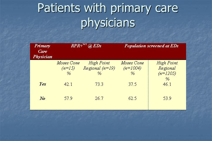 Patients with primary care physicians