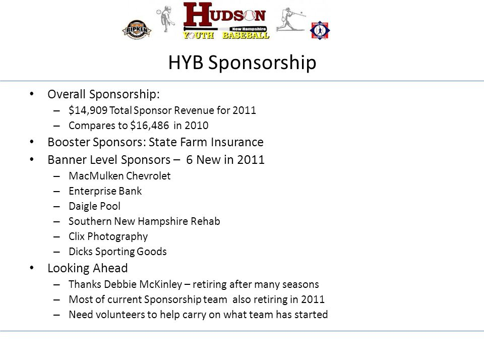 HYB Sponsorship Overall Sponsorship: – $14,909 Total Sponsor Revenue for 2011 – Compares to $16,486 in 2010 Booster Sponsors: State Farm Insurance Banner Level Sponsors – 6 New in 2011 – MacMulken Chevrolet – Enterprise Bank – Daigle Pool – Southern New Hampshire Rehab – Clix Photography – Dicks Sporting Goods Looking Ahead – Thanks Debbie McKinley – retiring after many seasons – Most of current Sponsorship team also retiring in 2011 – Need volunteers to help carry on what team has started
