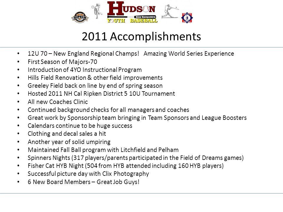 2011 Accomplishments 12U 70 – New England Regional Champs.