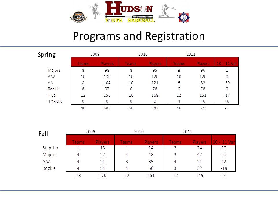 Programs and Registration Spring Fall