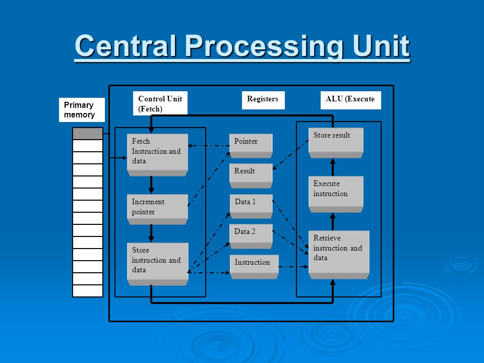 Central Processing Unit Control Unit (Fetch) ALU (ExecuteRegisters Instruction Data 1 Fetch Instruction and data Retrieve instruction and data Execute instruction Store result Increment pointer Store instruction and data Pointer Result Data 2 Primary memory