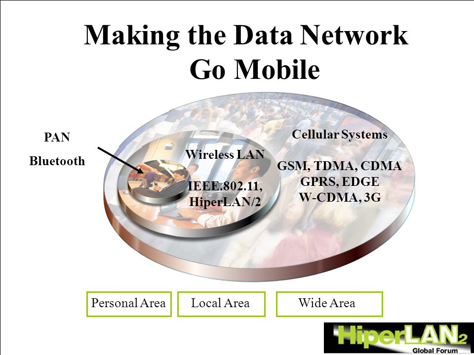 Making the Data Network Go Mobile Cellular Systems GSM, TDMA, CDMA GPRS, EDGE W-CDMA, 3G Wireless LAN IEEE.802.11, HiperLAN/2 Personal Area Local Area Wide Area PAN Bluetooth