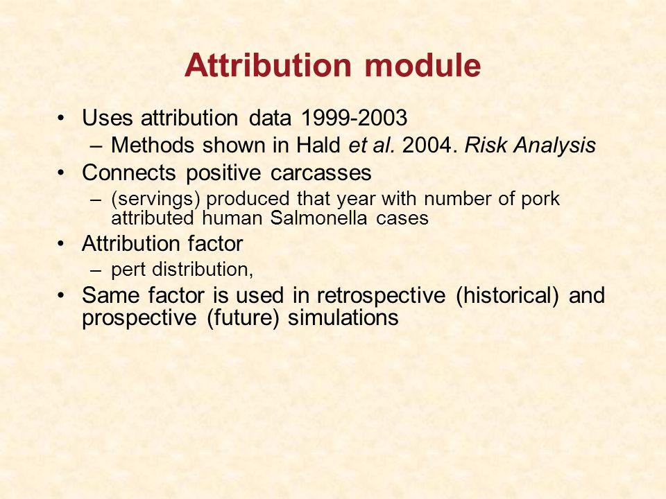 Attribution module Uses attribution data 1999-2003 –Methods shown in Hald et al.