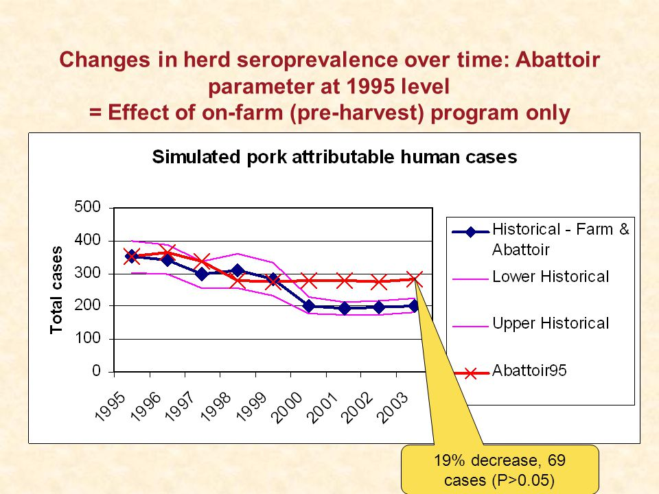 Changes in herd seroprevalence over time: Abattoir parameter at 1995 level = Effect of on-farm (pre-harvest) program only 19% decrease, 69 cases (P>0.05)