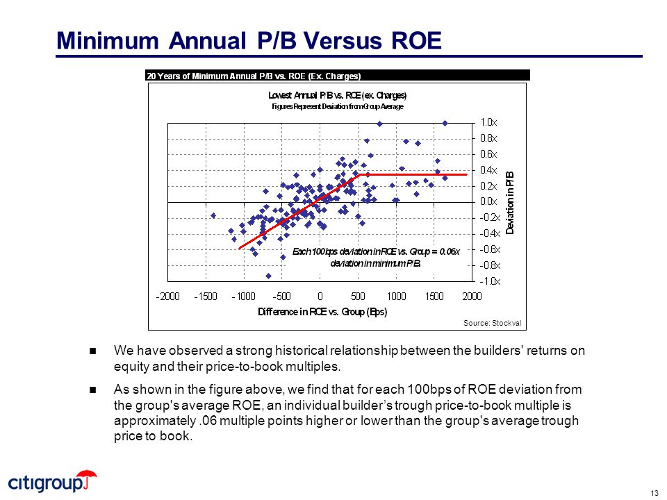 13 Minimum Annual P/B Versus ROE n We have observed a strong historical relationship between the builders returns on equity and their price-to-book multiples.