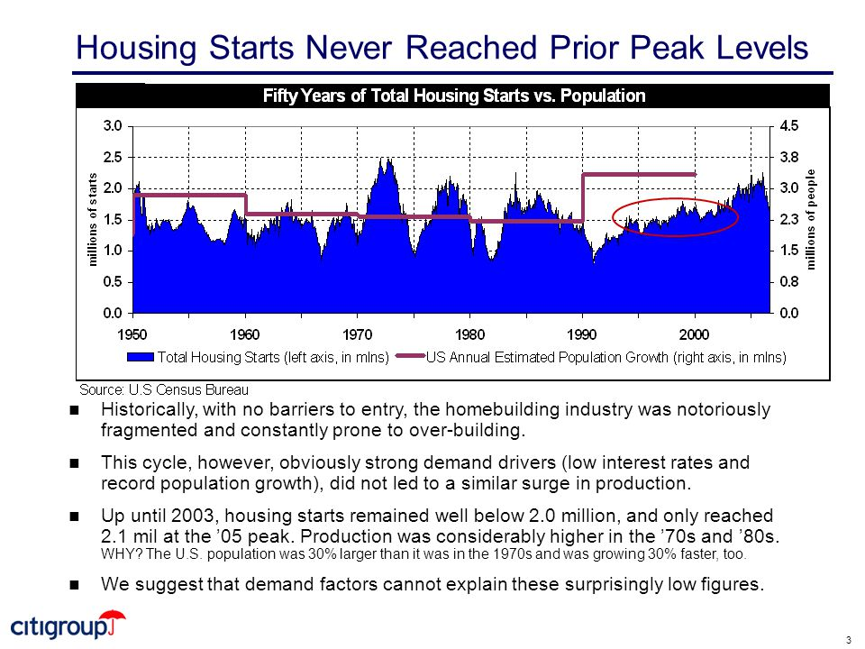 3 Housing Starts Never Reached Prior Peak Levels n Historically, with no barriers to entry, the homebuilding industry was notoriously fragmented and constantly prone to over-building.