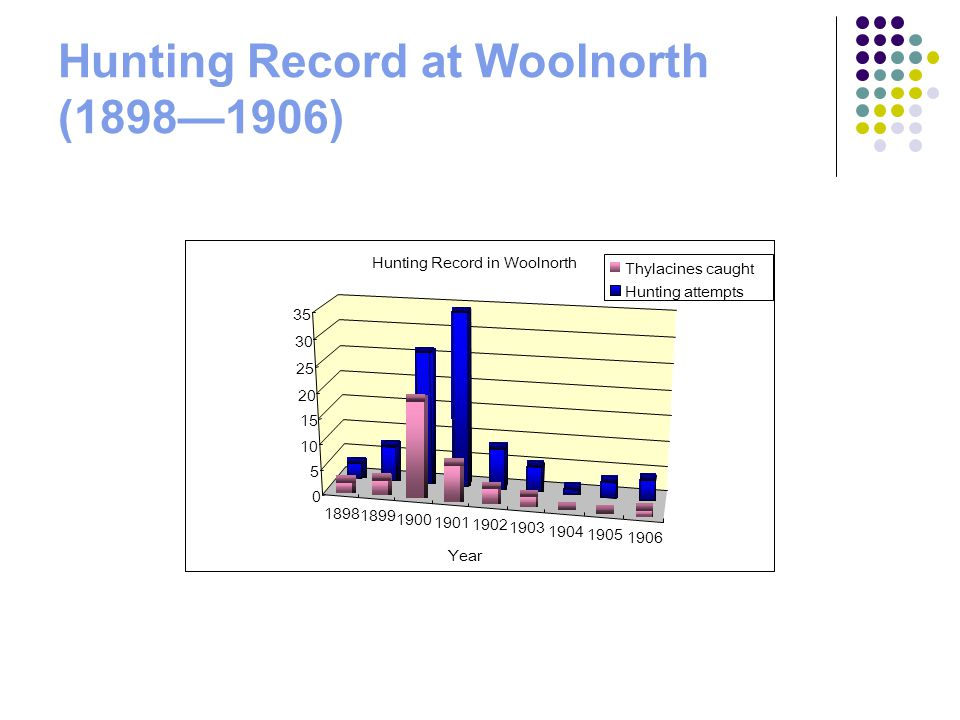 Hunting Record at Woolnorth (1898—1906)