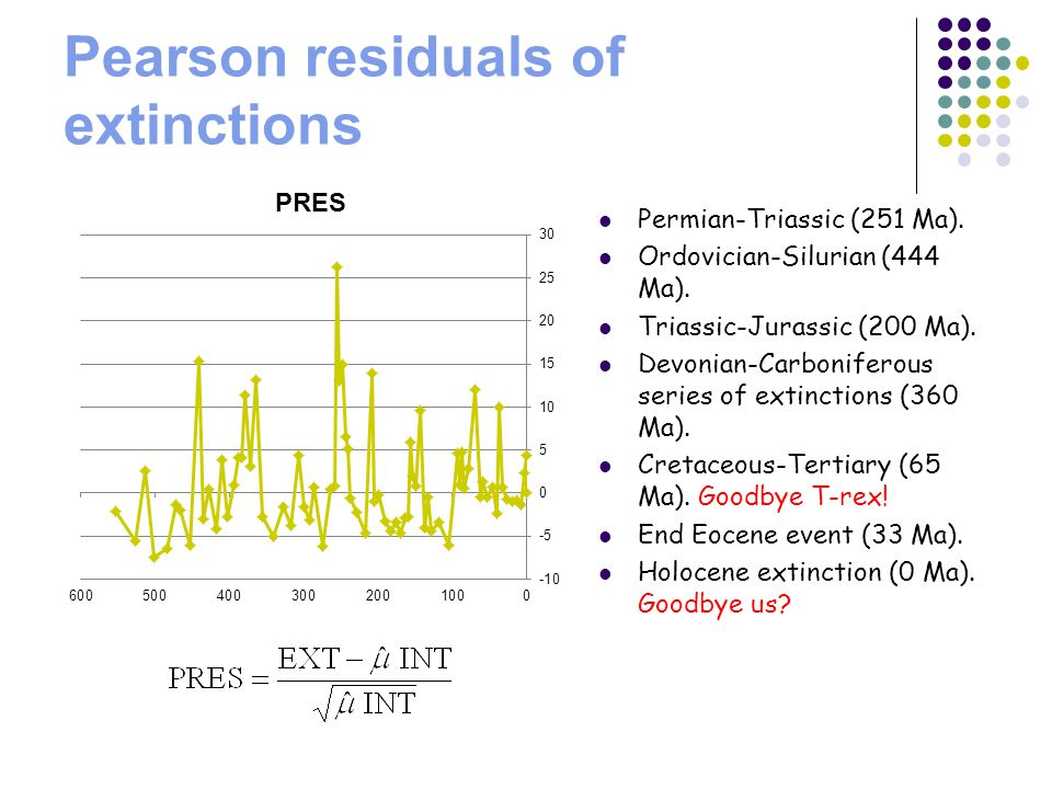 Pearson residuals of extinctions Permian-Triassic (251 Ma).
