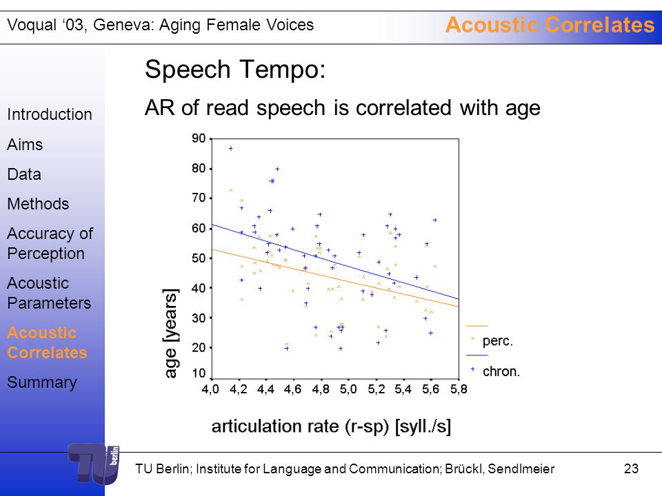 Voqual '03, Geneva: Aging Female Voices TU Berlin; Institute for Language and Communication; Brückl, Sendlmeier22 Acoustic Correlates Vocal Tremor: -FTRI is increasing with age more reliably than other measures in all sustained vowels but not in read and spontaneous speech -ATRI is not correlated to age Introduction Aims Data Methods Accuracy of Perception Acoustic Parameters Acoustic Correlates Summary