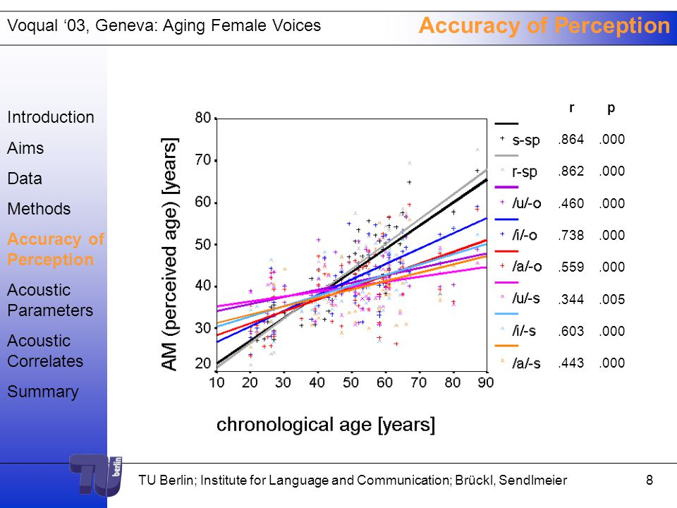 Voqual '03, Geneva: Aging Female Voices TU Berlin; Institute for Language and Communication; Brückl, Sendlmeier7 Accuracy of Perception Introduction Aims Data Methods Accuracy of Perception Acoustic Parameters Acoustic Correlates Summary rp.460.000.738.000.559.000.344.005.603.000.443.000