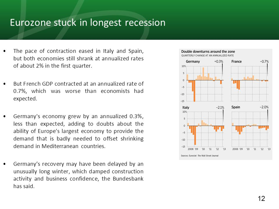 12 Eurozone stuck in longest recession The pace of contraction eased in Italy and Spain, but both economies still shrank at annualized rates of about