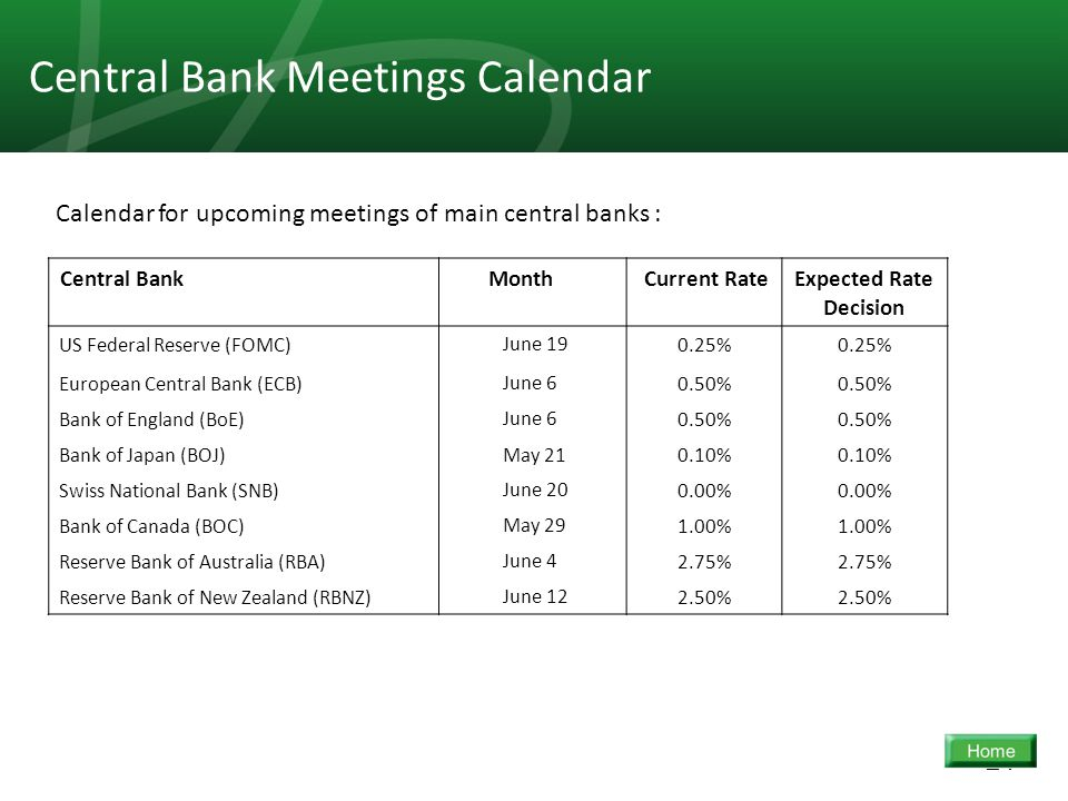 24 Central Bank Meetings Calendar Expected Rate Decision Current Rate MonthCentral Bank 0.25% June 19US Federal Reserve (FOMC) 0.50% June 6European Ce
