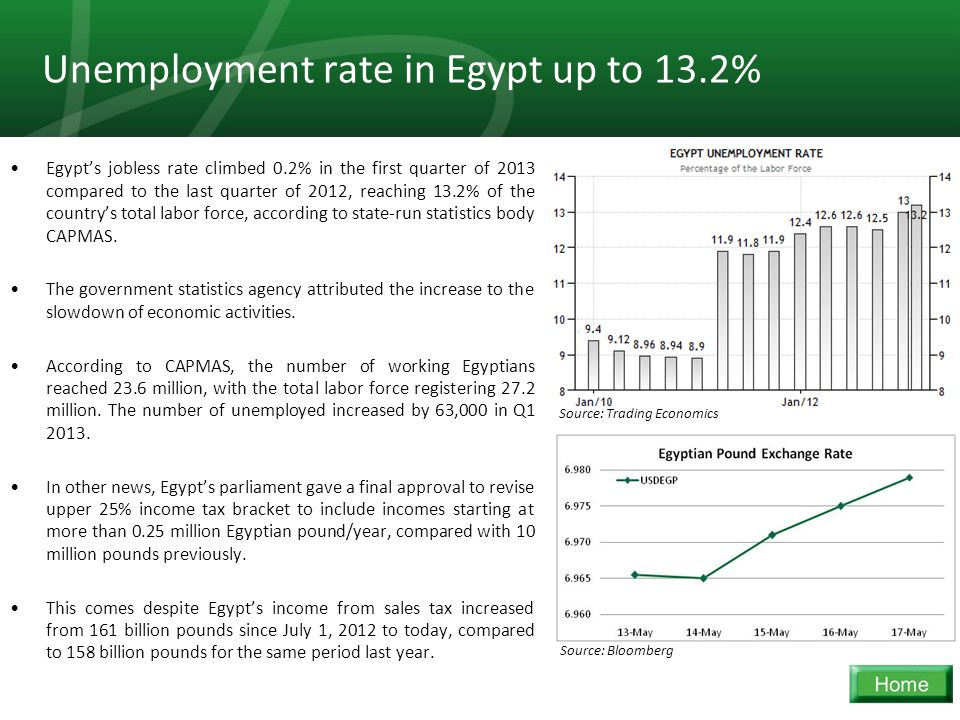 27 Unemployment rate in Egypt up to 13.2% Egypt's jobless rate climbed 0.2% in the first quarter of 2013 compared to the last quarter of 2012, reaching 13.2% of the country's total labor force, according to state-run statistics body CAPMAS.