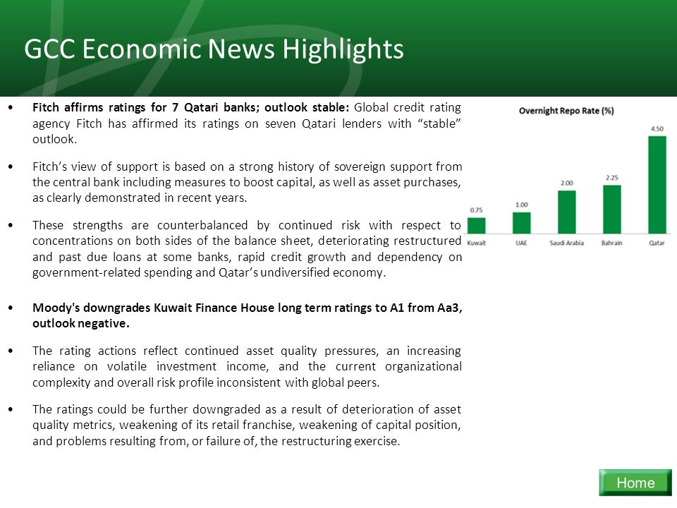 30 GCC Economic News Highlights Fitch affirms ratings for 7 Qatari banks; outlook stable: Global credit rating agency Fitch has affirmed its ratings o