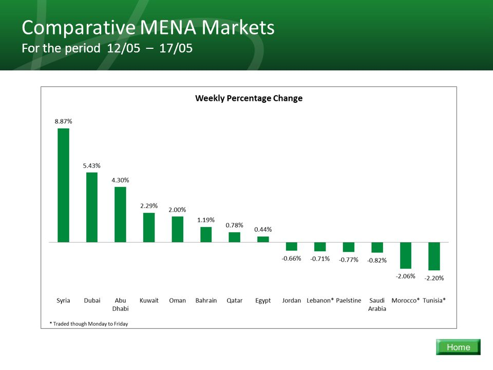 32 Comparative MENA Markets For the period 12/05 – 17/05