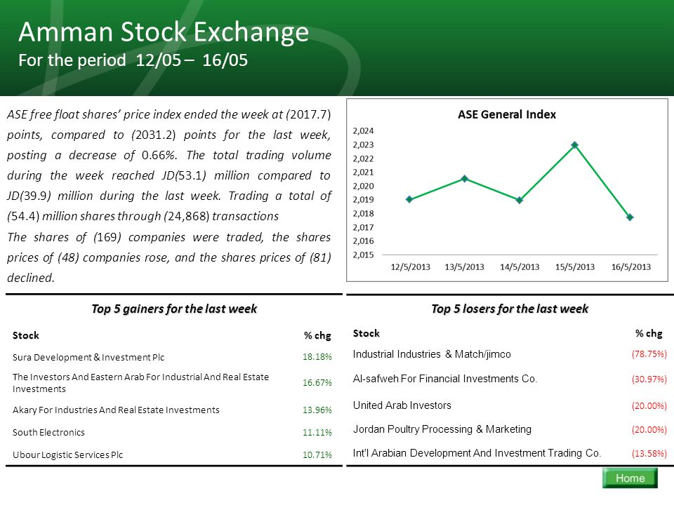 36 Amman Stock Exchange For the period 12/05 – 16/05 ASE free float shares' price index ended the week at (2017.7) points, compared to (2031.2) points for the last week, posting a decrease of 0.66%.