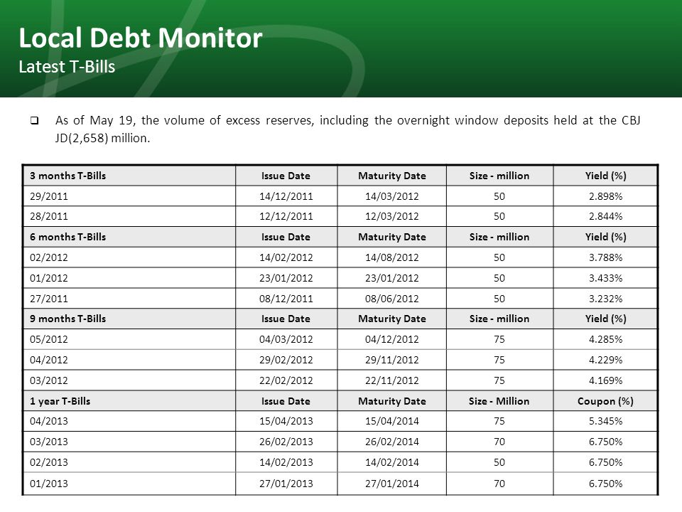 37 Local Debt Monitor Latest T-Bills  As of May 19, the volume of excess reserves, including the overnight window deposits held at the CBJ JD(2,658) million.