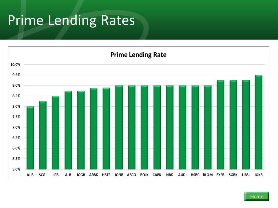 39 Prime Lending Rates