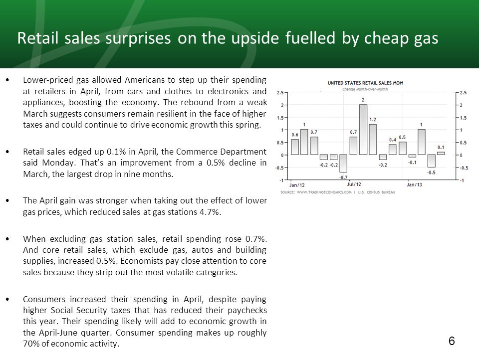 6 Retail sales surprises on the upside fuelled by cheap gas Lower-priced gas allowed Americans to step up their spending at retailers in April, from c