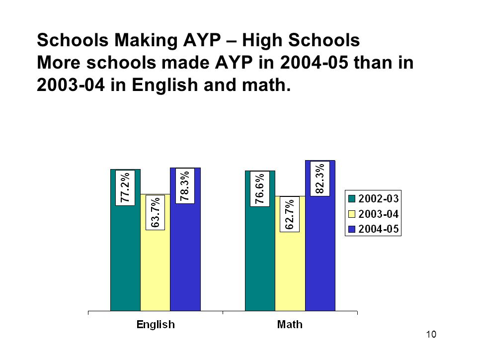 10 Schools Making AYP – High Schools More schools made AYP in 2004-05 than in 2003-04 in English and math.