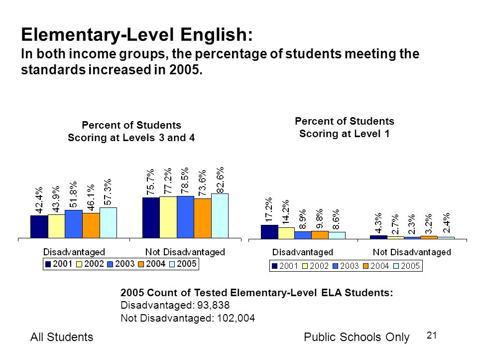 21 Elementary-Level English: In both income groups, the percentage of students meeting the standards increased in 2005.
